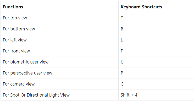 Keyboard Shortcuts to View